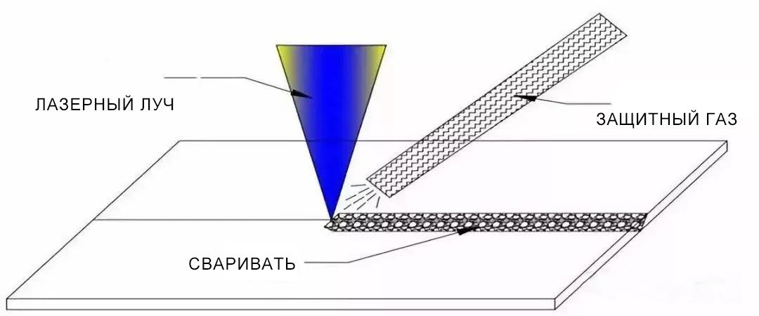 01旁轴保护气体(俄).jpg