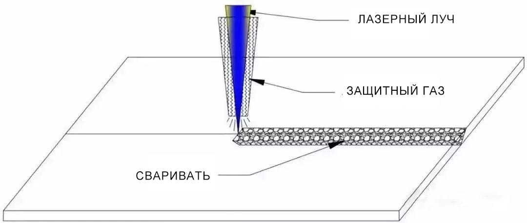 02同轴保护气体(俄).jpg